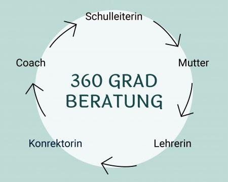 Grafik_360grad_coach